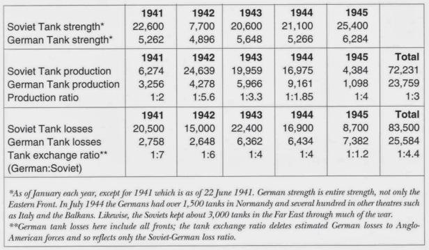 Soviet handbook tank figures